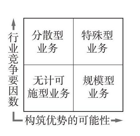 优势矩阵(advantage matrix).jpg